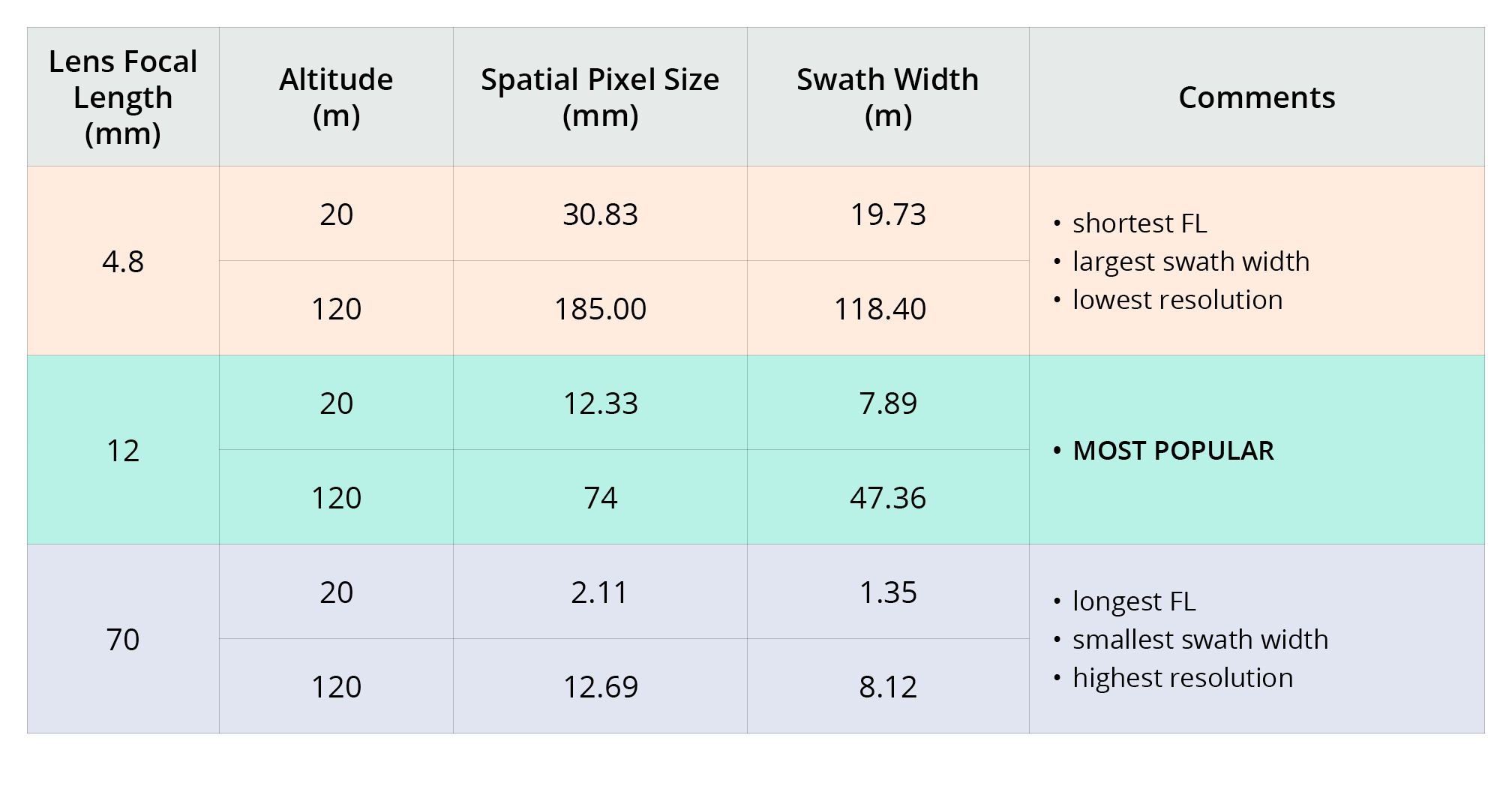 FOV-table-Nano