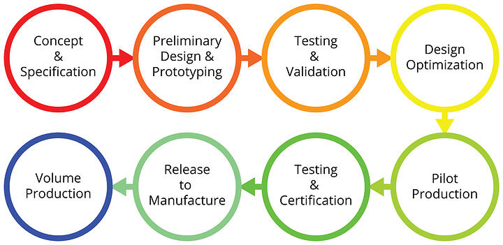 OEM development process