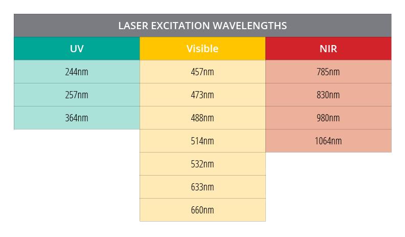 New Raman Laser wavelengths