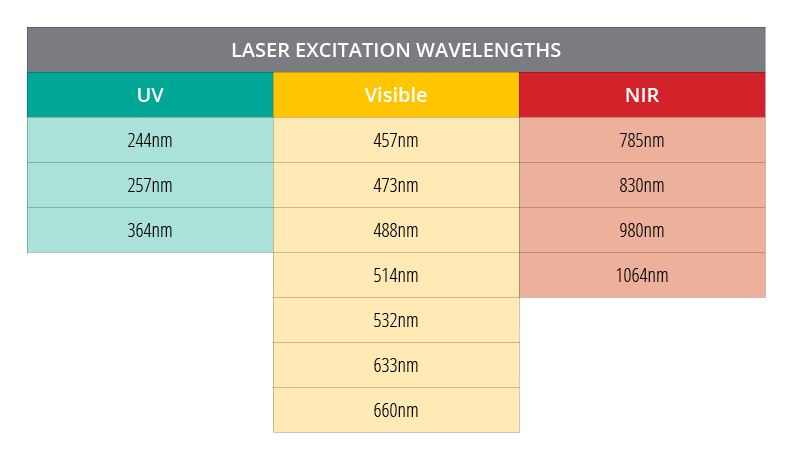 New Raman Laser wavelengths