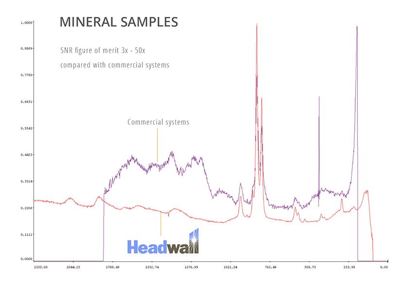 Raman Mineral Samples
