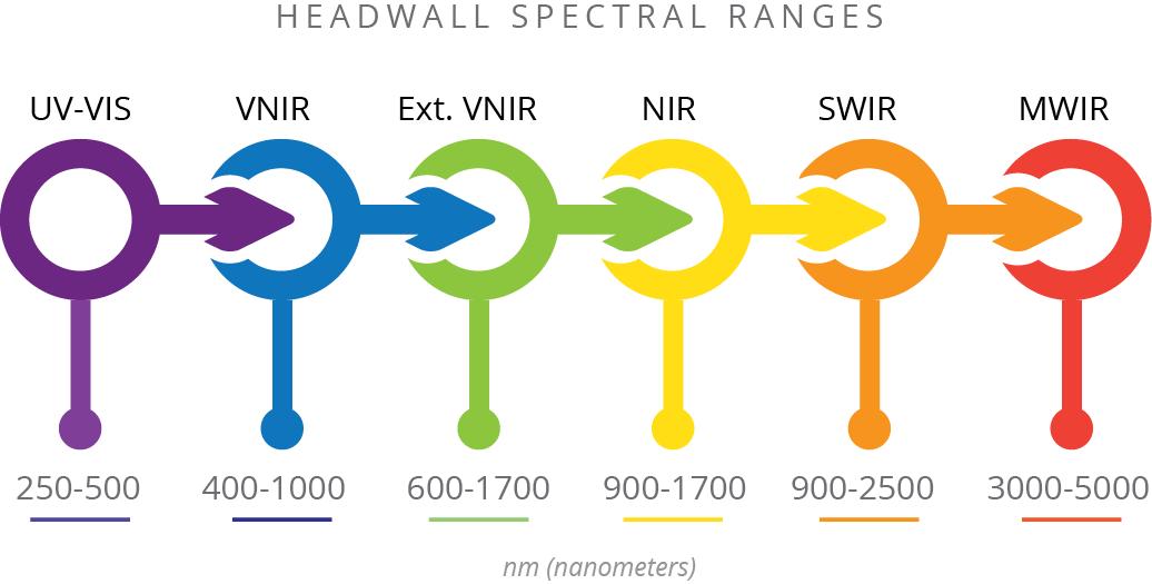 Spectral-Range-Oct-2018