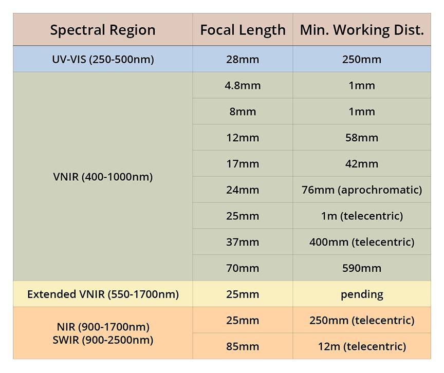 big-lens-chart-2