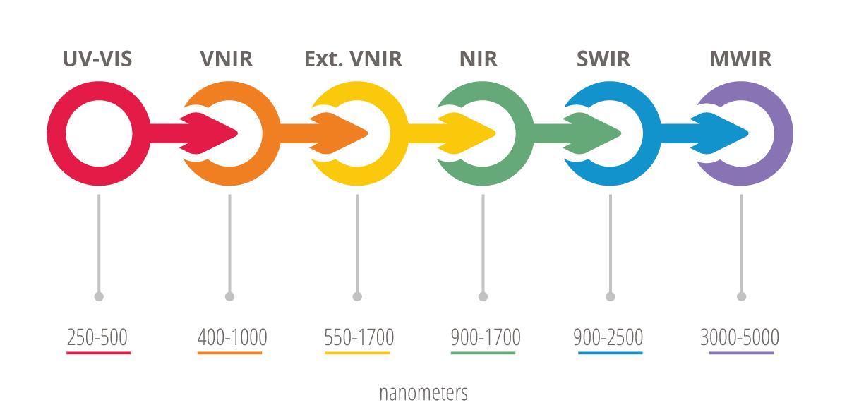 revised-spectral-ranges