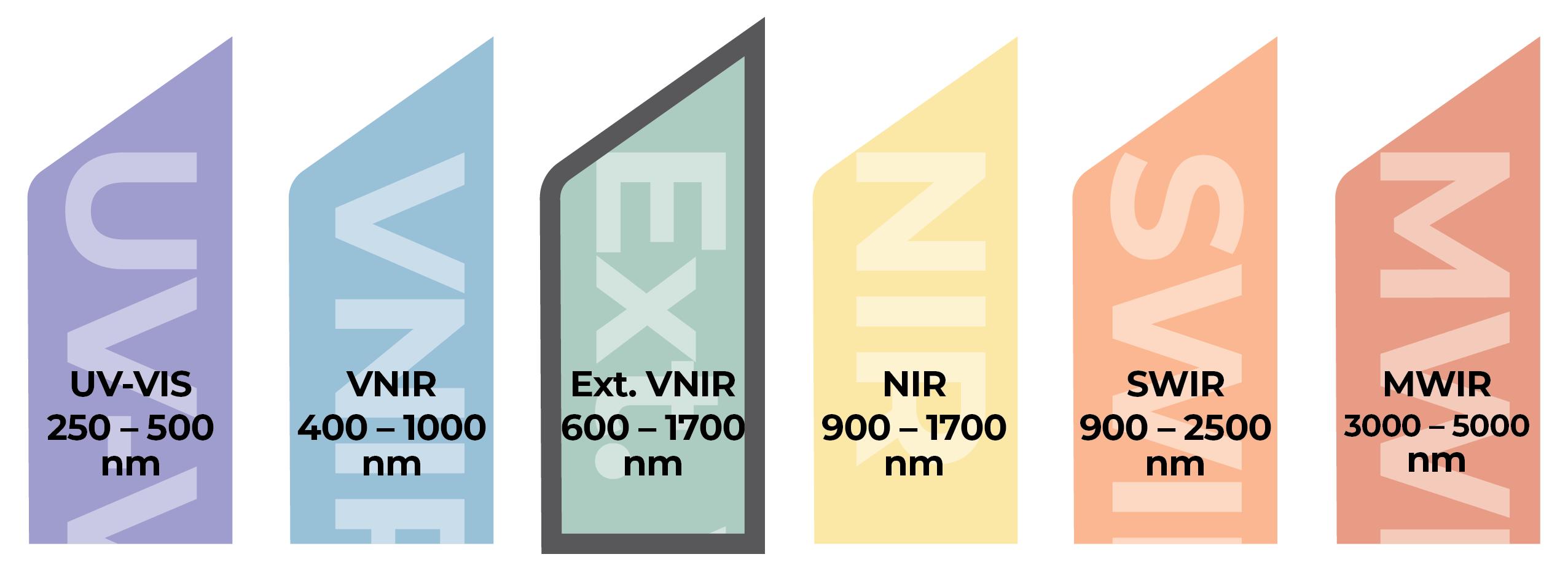 Headwall-Spectrum-Ext-VNIR-FY22