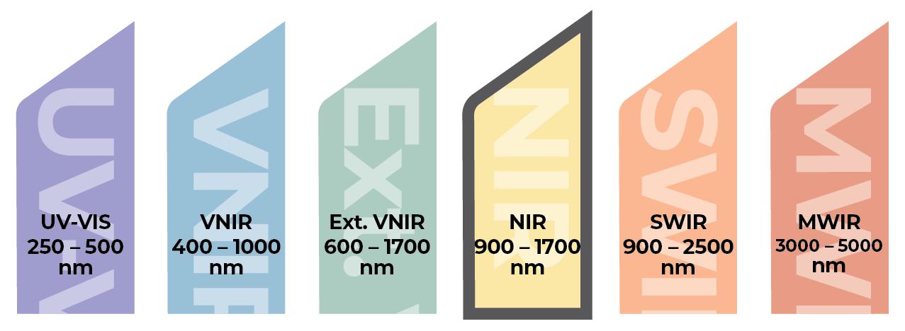 Headwall-Spectrum-NIR-FY22