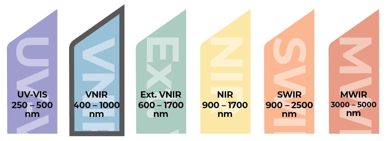 Headwall-Spectrum-VNIR-FY22