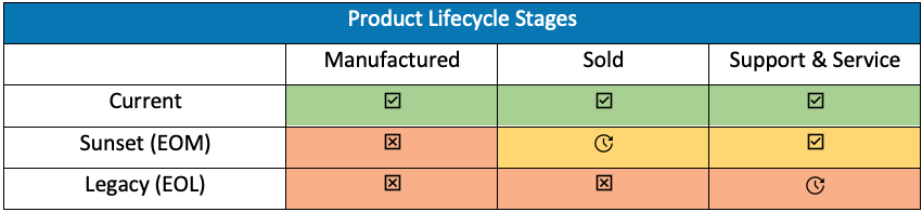 Product-Lifecycle-Stages